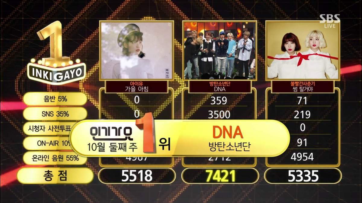 BTS #DNA8THWIN